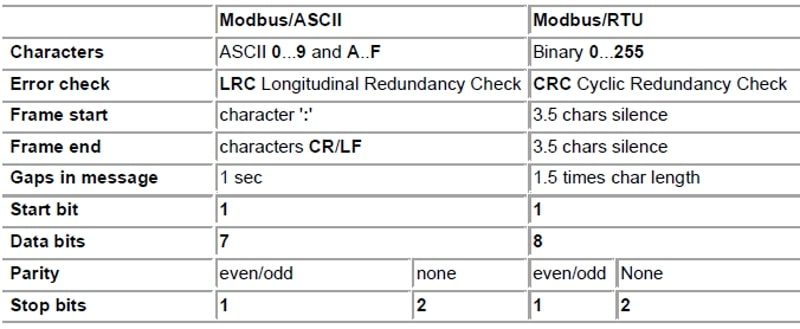 Modbus ASCII and Modbus RTU