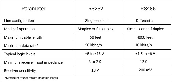 Differences RS232 vs RS485