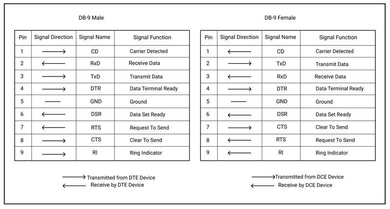 Table of signal function