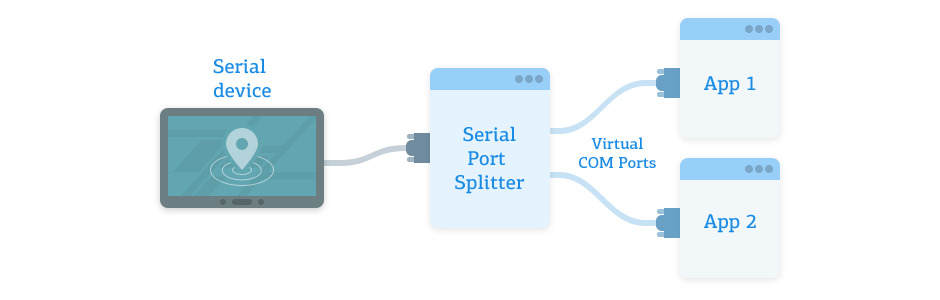 Serial Splitter Mobile