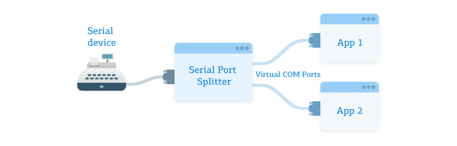 Serial Port Splitter