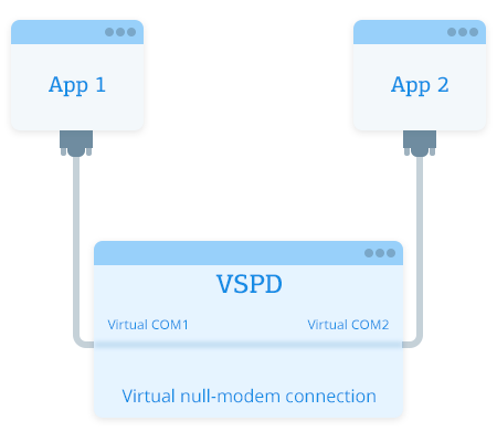 Virtual COM Port Driver: create virtual COM ports in a system
