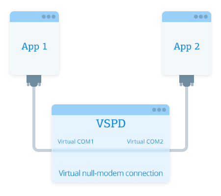 Virtual Serial Port Driver Mobile